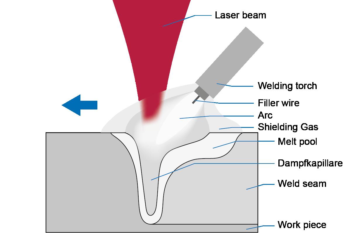 principle picture laser hybrid welding