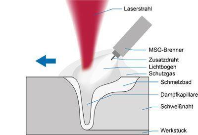 Laser-MSG-Hybridschweissen