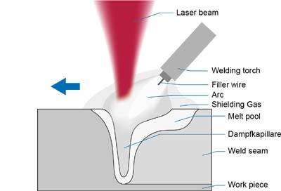 Laserline-Laser-Hybrid-Welding