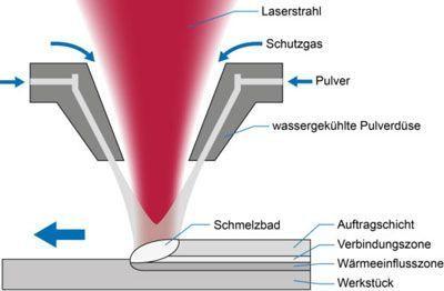 Laserline Auftragschweisse