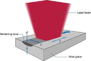 Laserline_Heat_Treatment