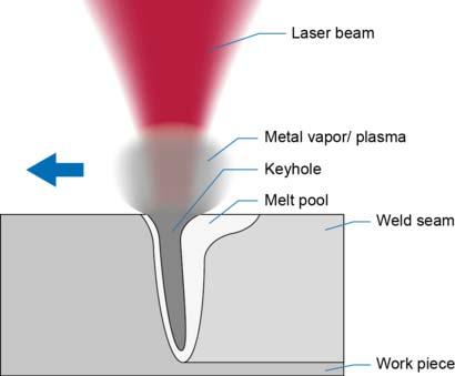 Laserline_Keyhole_Welding