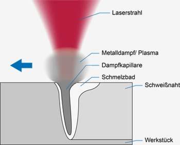 Laserline_Tiefschweissen