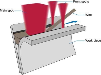 Laserline_Triple_Spot_Brazing_Process
