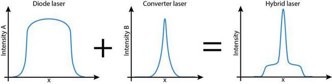 Laserline_intensity_profile
