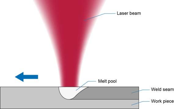 csm_Laserline_Heat_Conduction