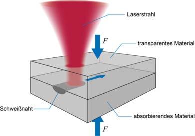 Laserline_Kunststoffsch
