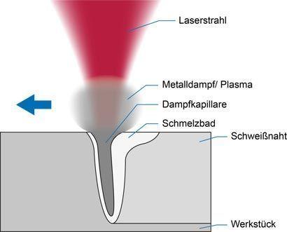 Laserline_Tiefschweisse