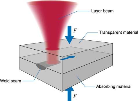 csm_Laserline_Transmission_welding